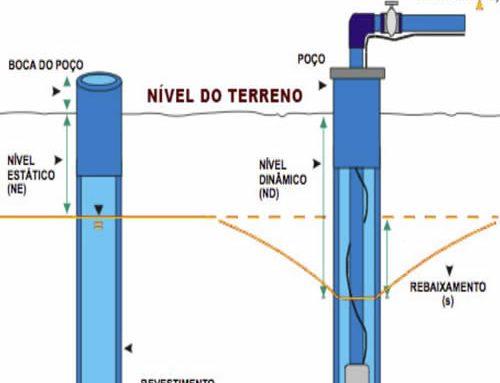 Monitoramento de Poço Artesiano